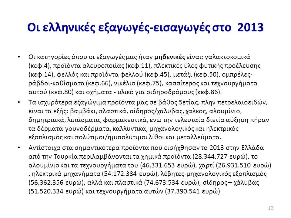Οι ελληνικές εξαγωγές-εισαγωγές στο 2013