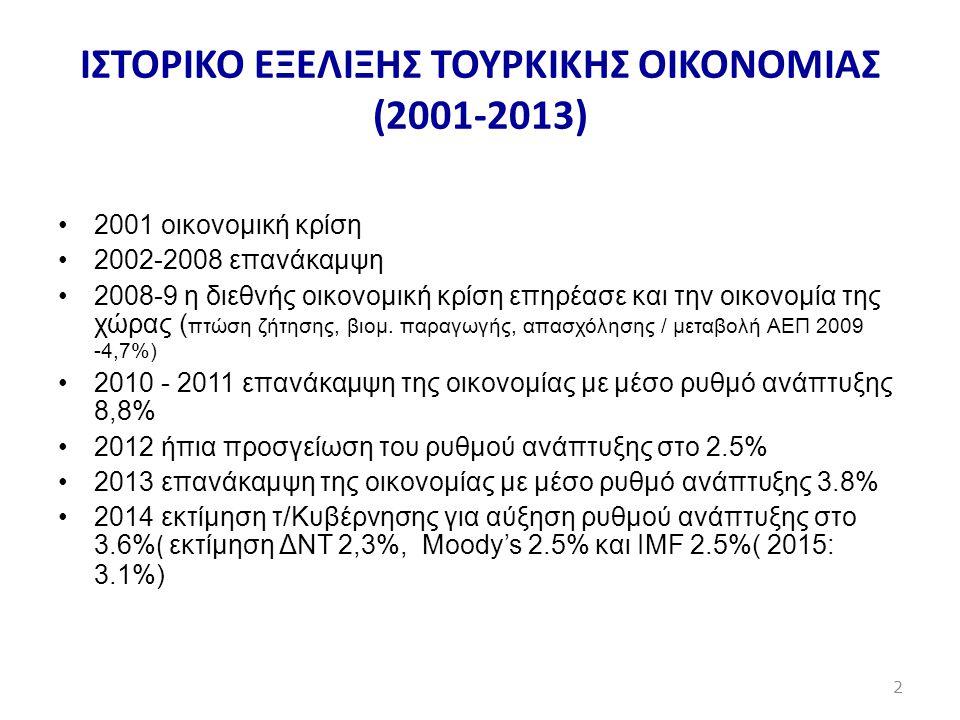 ΙΣΤΟΡΙΚΟ ΕΞΕΛΙΞΗΣ ΤΟΥΡΚΙΚΗΣ ΟIKONOMIAΣ (2001-2013)