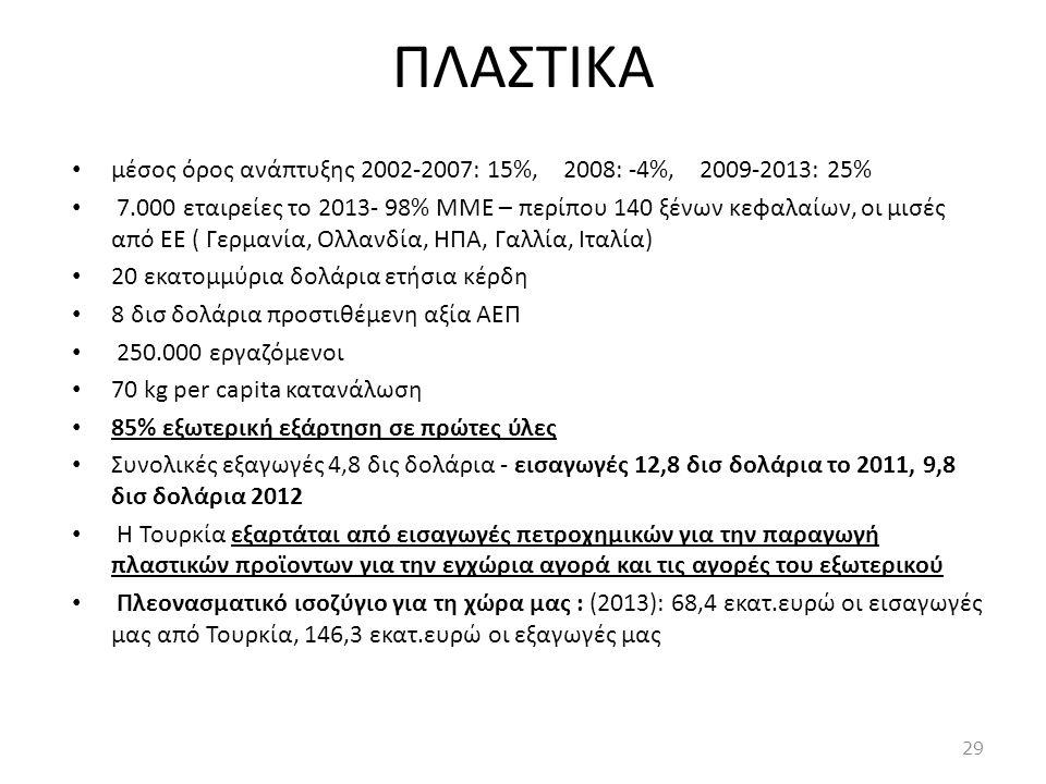 ΠΛΑΣΤΙΚΑ μέσος όρος ανάπτυξης 2002-2007: 15%, 2008: -4%, 2009-2013: 25%