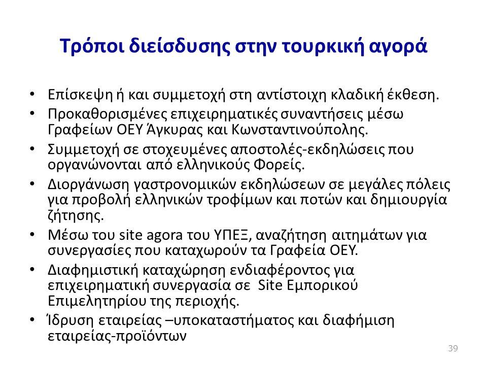 Τρόποι διείσδυσης στην τουρκική αγορά