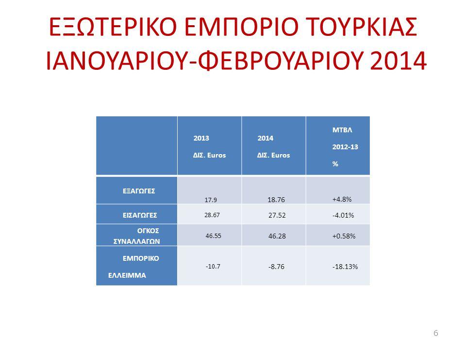 EΞΩΤΕΡΙΚΟ ΕΜΠΟΡΙΟ ΤΟΥΡΚΙΑΣ ΙΑΝΟΥΑΡΙΟΥ-ΦΕΒΡΟΥΑΡΙΟΥ 2014