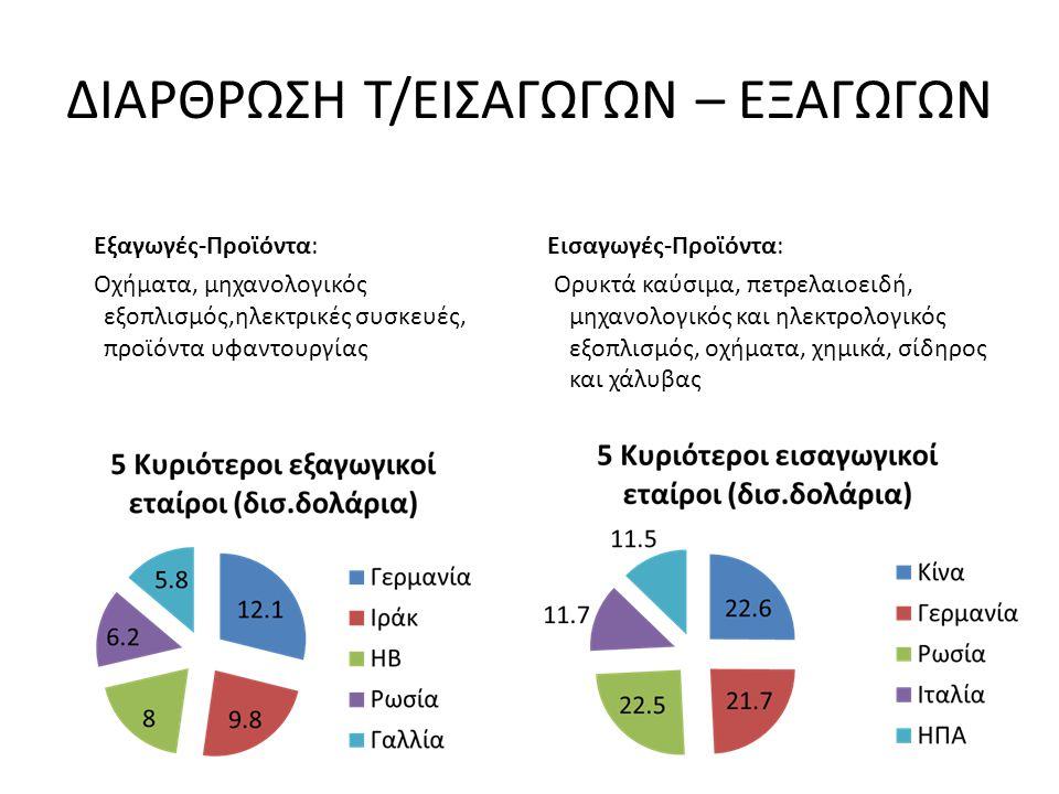 ΔΙΑΡΘΡΩΣΗ Τ/ΕΙΣΑΓΩΓΩΝ – ΕΞΑΓΩΓΩΝ