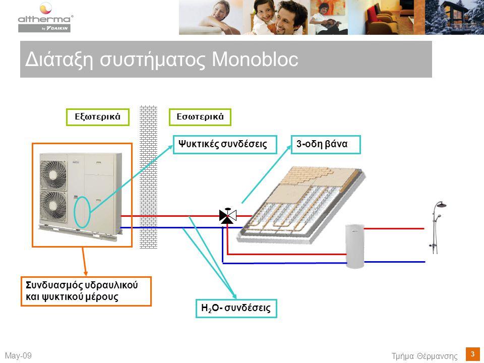 Διάταξη συστήματος Monobloc