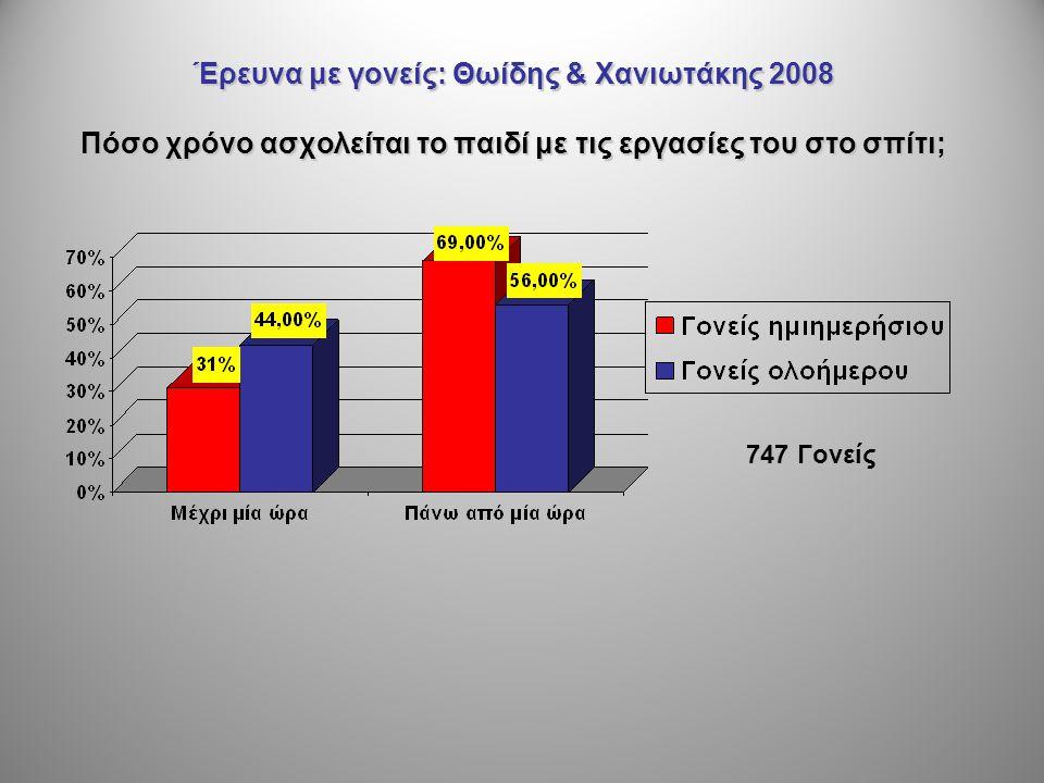 Έρευνα με γονείς: Θωίδης & Χανιωτάκης 2008 Πόσο χρόνο ασχολείται το παιδί με τις εργασίες του στο σπίτι;