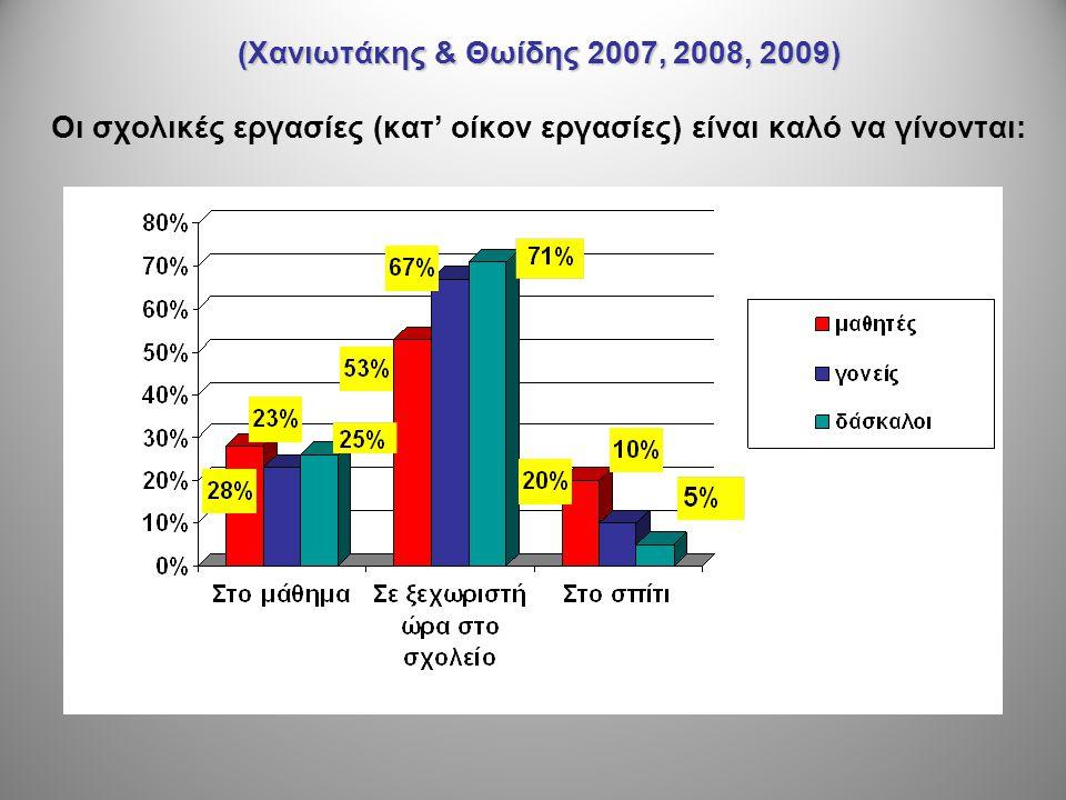 (Χανιωτάκης & Θωίδης 2007, 2008, 2009) Οι σχολικές εργασίες (κατ' οίκον εργασίες) είναι καλό να γίνονται: