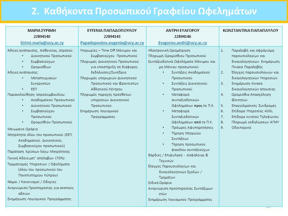 2. Καθήκοντα Προσωπικού Γραφείου Ωφελημάτων