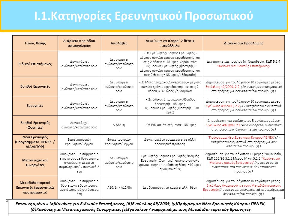 I.1.Κατηγορίες Ερευνητικού Προσωπικού