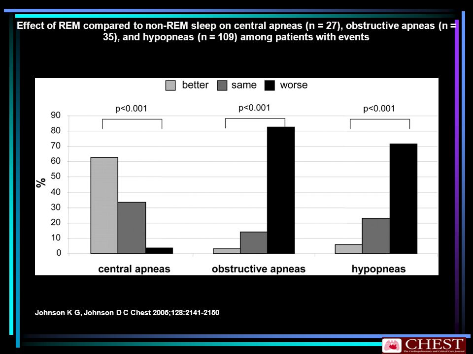 Effect of REM compared to non-REM sleep on central apneas (n = 27), obstructive apneas (n = 35), and hypopneas (n = 109) among patients with events