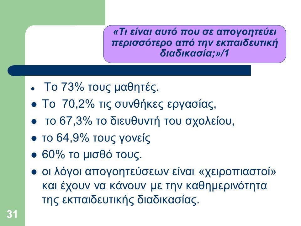 Το 70,2% τις συνθήκες εργασίας, το 67,3% το διευθυντή του σχολείου,