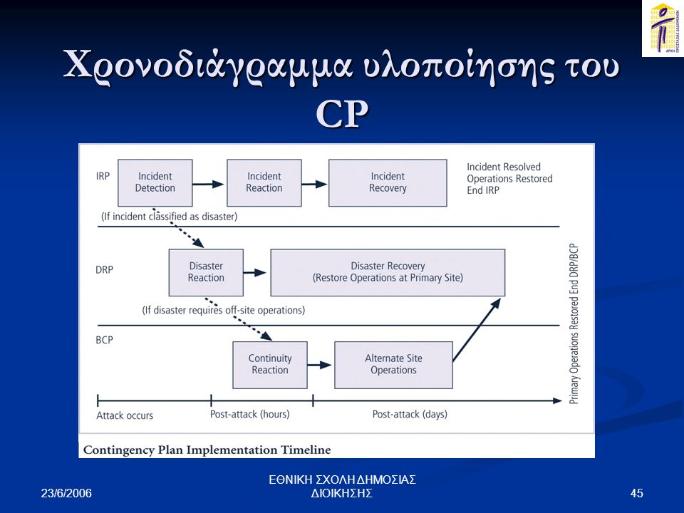 Χρονοδιάγραμμα υλοποίησης του CP