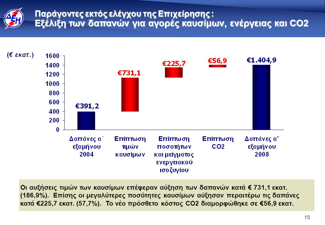 Συσχετισμός οικονομικών αποτελεσμάτων ΔΕΗ με τιμές μαζούτ 2004-2008