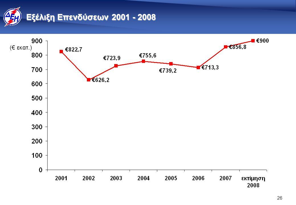 Ρυθμός ένταξης νέων μονάδων (μετά το νόμο 2773/1999)