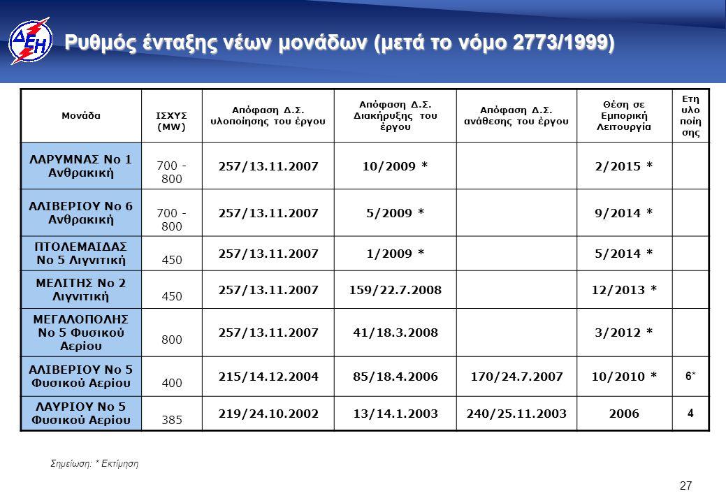 Ρυθμός ένταξης νέων μονάδων (πριν το νόμο 2773/1999)