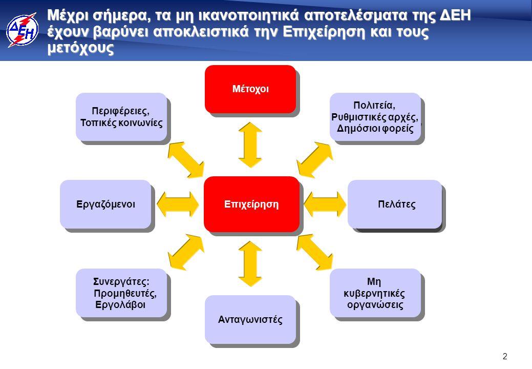 Εξέλιξη οικονομικών αποτελεσμάτων ΔΕΗ 2004, 2008 (προ φόρων)