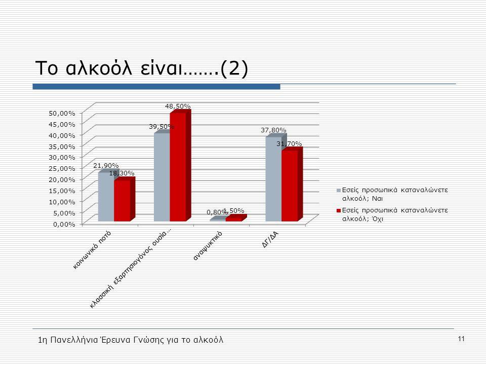 Το αλκοόλ είναι…….(2) 1η Πανελλήνια Έρευνα Γνώσης για το αλκοόλ