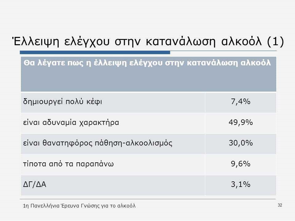 Έλλειψη ελέγχου στην κατανάλωση αλκοόλ (1)