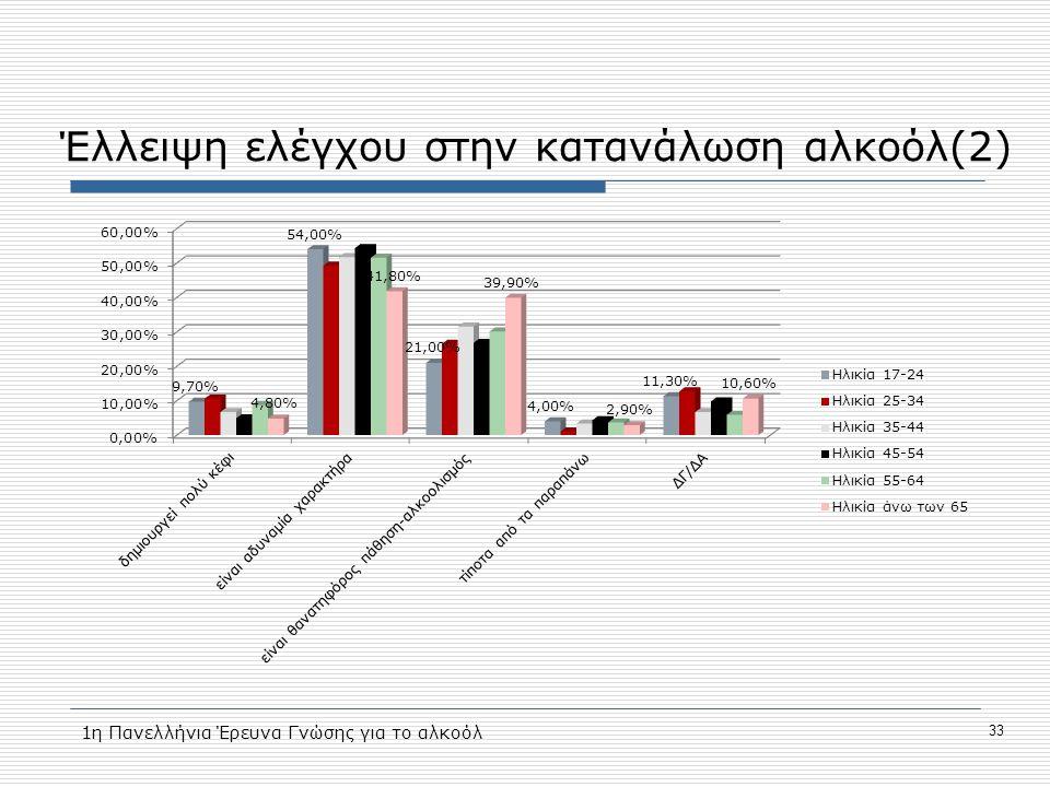 Έλλειψη ελέγχου στην κατανάλωση αλκοόλ(2)