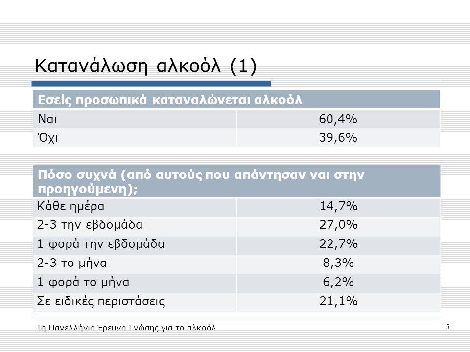 Κατανάλωση αλκοόλ (1) Εσείς προσωπικά καταναλώνεται αλκοόλ Ναι 60,4%