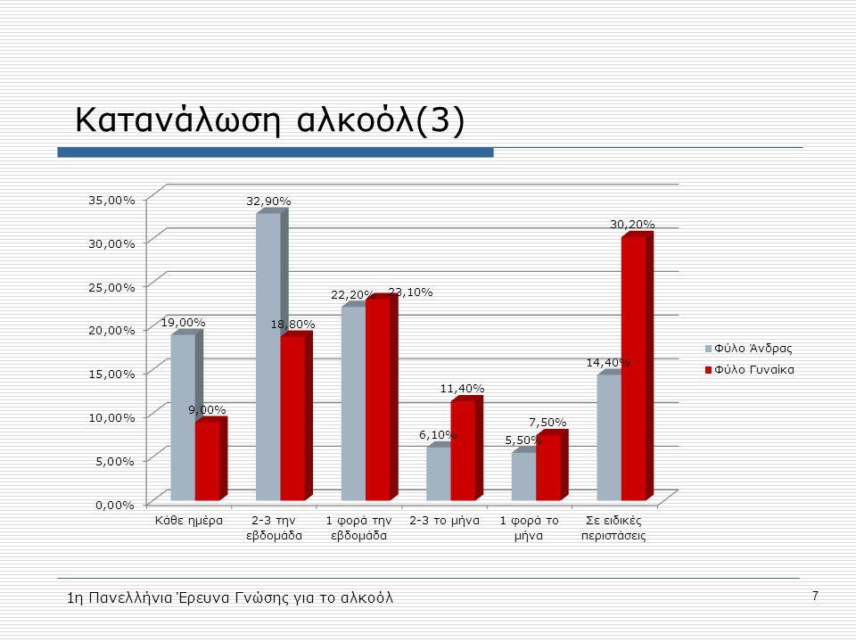 Κατανάλωση αλκοόλ(3) 1η Πανελλήνια Έρευνα Γνώσης για το αλκοόλ