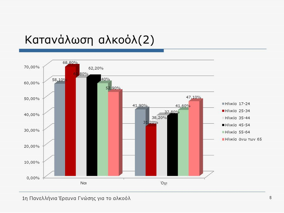 Κατανάλωση αλκοόλ(2) 1η Πανελλήνια Έρευνα Γνώσης για το αλκοόλ