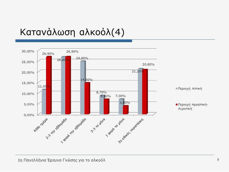 Κατανάλωση αλκοόλ(4) 1η Πανελλήνια Έρευνα Γνώσης για το αλκοόλ