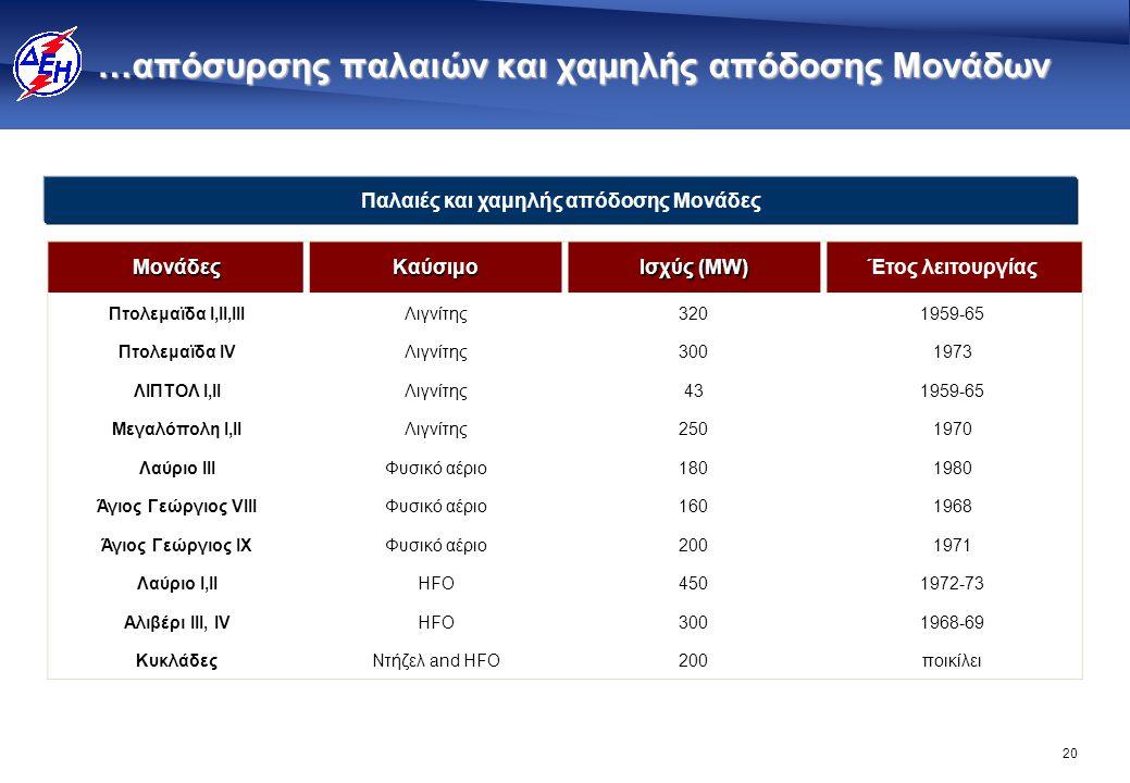 …ένταξης νέων Υδροηλεκτρικών Σταθμών 631 MW μέχρι το 2013…