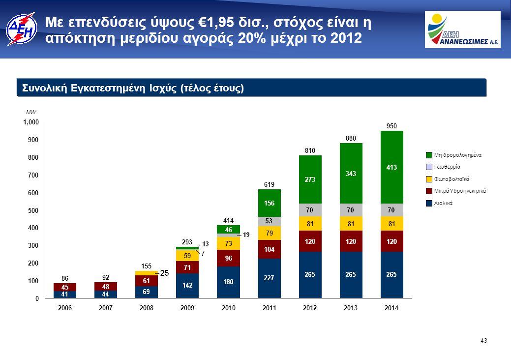 SENCAP: Επέκταση δραστηριοτήτων στην ΝΑ Ευρώπη