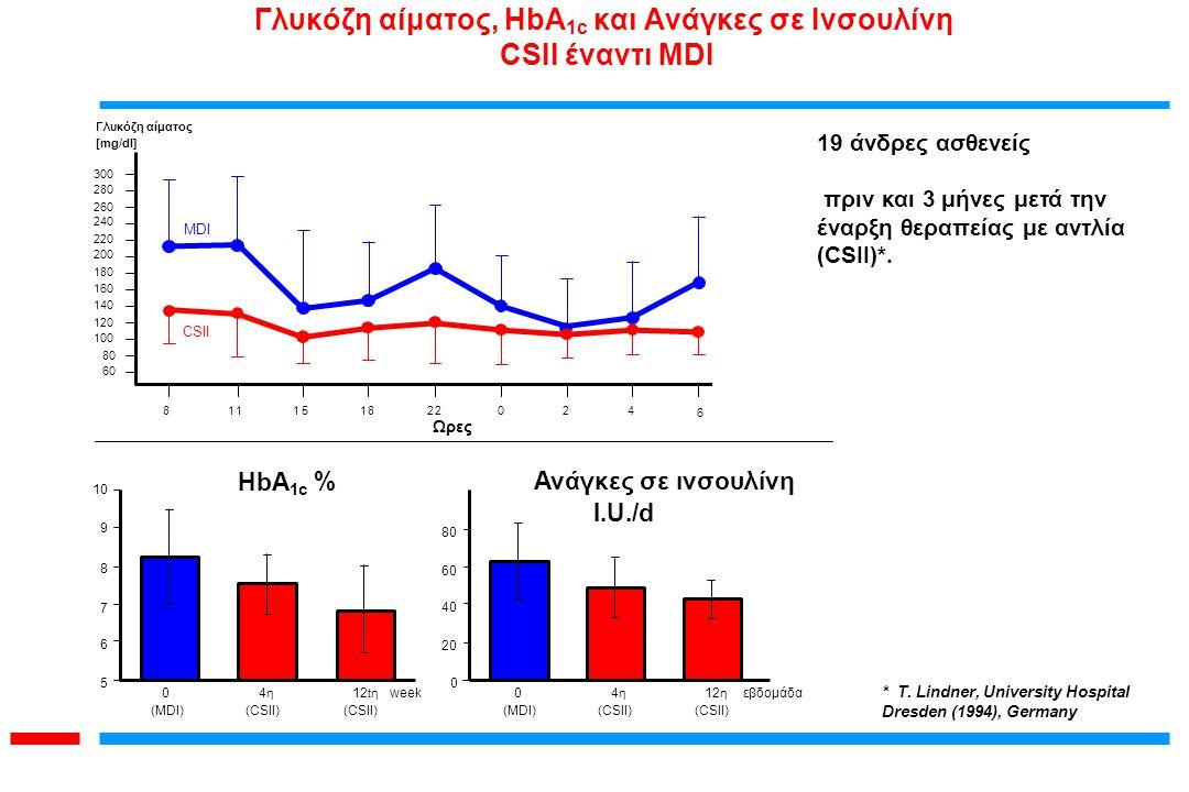 Γλυκόζη αίματος, HbA1c και Ανάγκες σε Ινσουλίνη CSII έναντι MDI