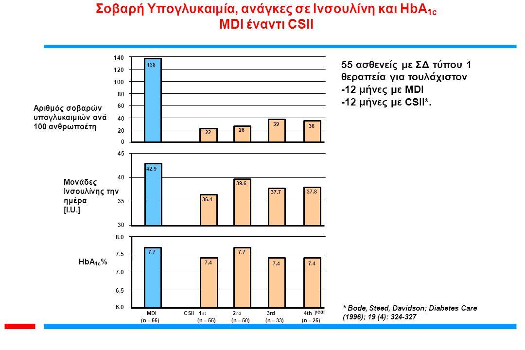 Σοβαρή Υπογλυκαιμία, ανάγκες σε Ινσουλίνη και HbA1c MDI έναντι CSII