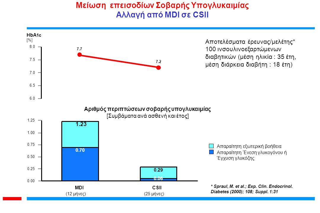 Μείωση επεισοδίων Σοβαρής Υπογλυκαιμίας Αλλαγή από MDI σε CSII
