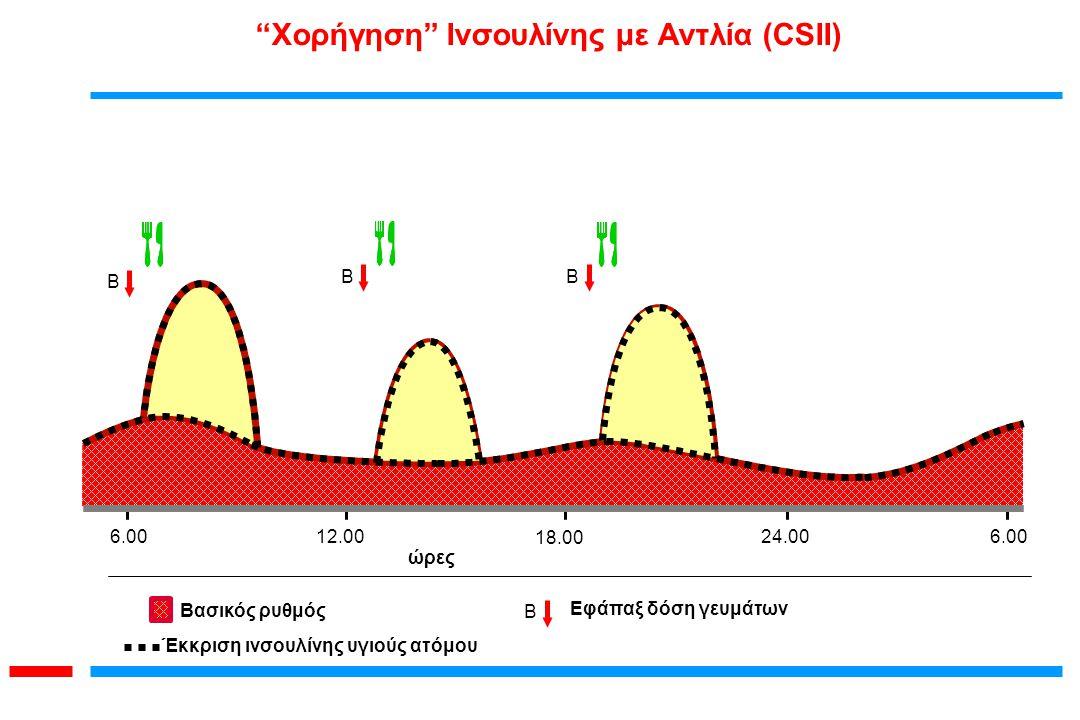 Χορήγηση Ινσουλίνης με Αντλία (CSII)