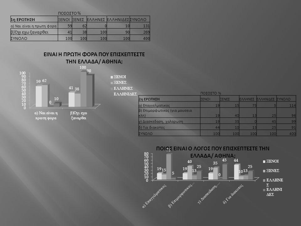 ΠΟΣΟΣΤΟ % 1η ΕΡΩΤΗΣΗ ΞΕΝΟΙ ΞΕΝΕΣ ΕΛΛΗΝΕΣ ΕΛΛΗΝΙΔΕΣ ΣΥΝΟΛΟ 59 62 10 131