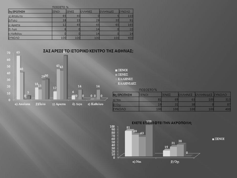 ΠΟΣΟΣΤΟ % 4η ΕΡΩΤΗΣΗ ΞΕΝΟΙ ΞΕΝΕΣ ΕΛΛΗΝΕΣ ΕΛΛΗΝΙΔΕΣ ΣΥΝΟΛΟ 81 69 63 100