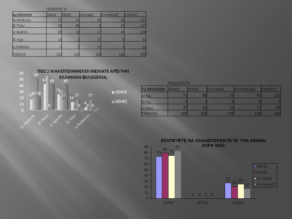 ΠΟΣΟΣΤΟ % 7η ΕΡΩΤΗΣΗ ΞΕΝΟΙ ΞΕΝΕΣ ΕΛΛΗΝΕΣ ΕΛΛΗΝΙΔΕΣ ΣΥΝΟΛΟ 73 80 75 83