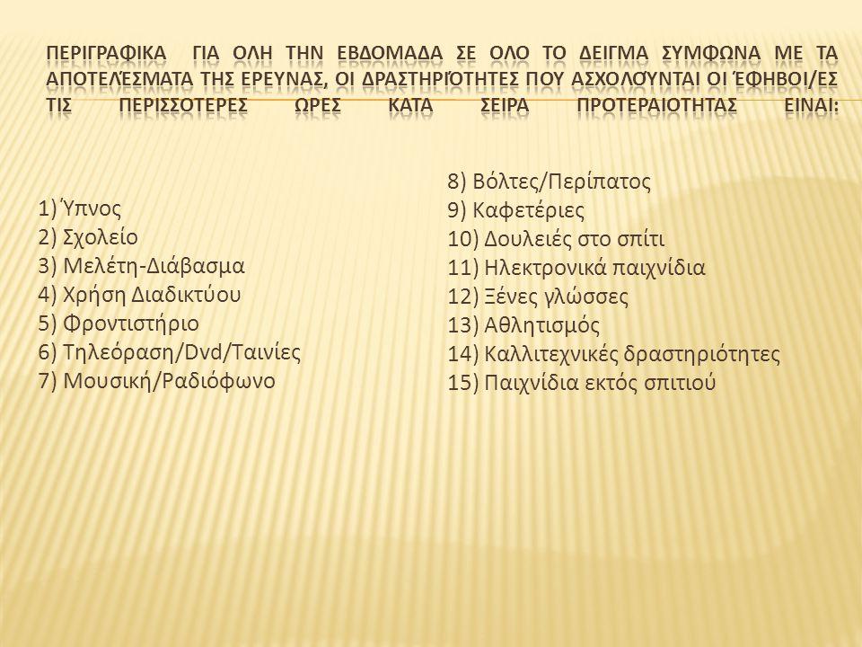 11) Ηλεκτρονικά παιχνίδια 12) Ξένες γλώσσες 13) Αθλητισμός
