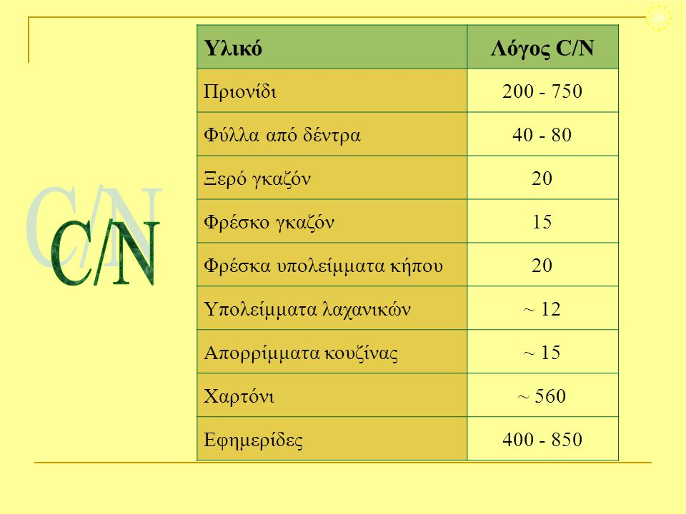 C/N Υλικό Λόγος C/N Πριονίδι 200 - 750 Φύλλα από δέντρα 40 - 80