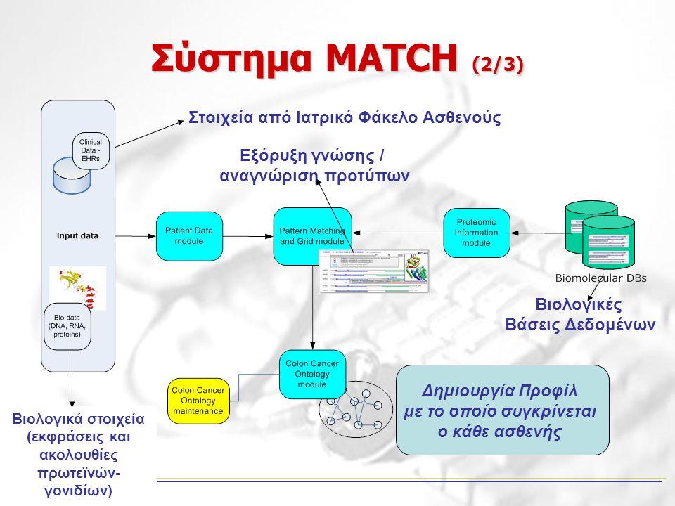 Σύστημα MATCH (2/3) Στοιχεία από Ιατρικό Φάκελο Ασθενούς