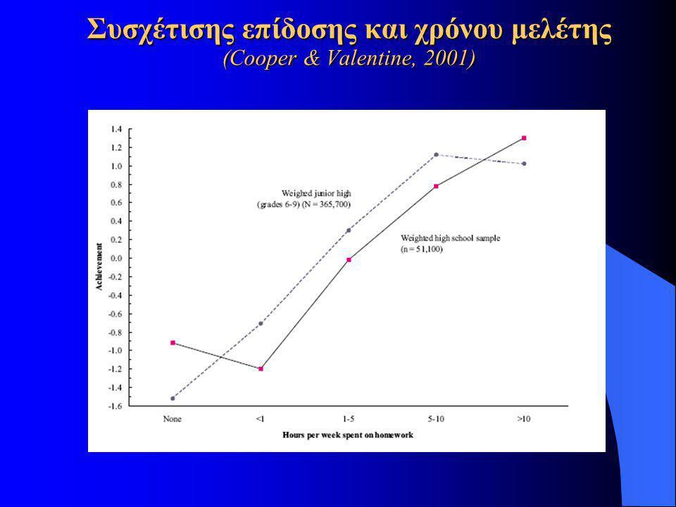 Συσχέτισης επίδοσης και χρόνου μελέτης (Cooper & Valentine, 2001)