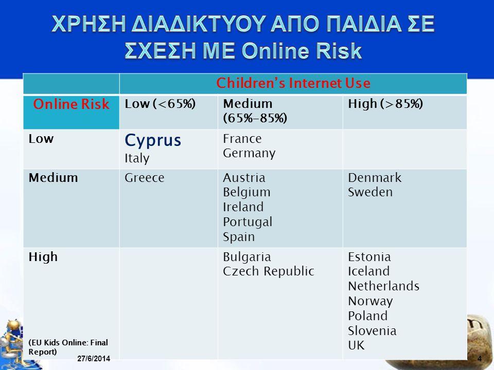 ΧΡΗΣΗ ΔΙΑΔΙΚΤΥΟΥ ΑΠO ΠΑΙΔΙΑ ΣΕ ΣΧΕΣΗ ΜΕ Online Risk
