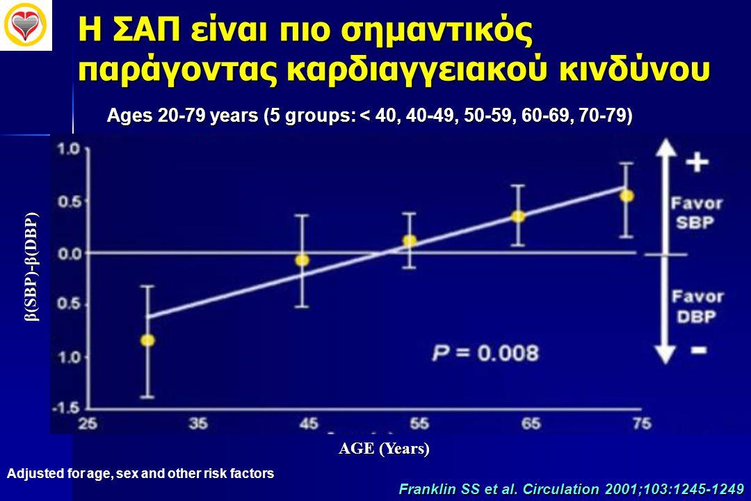 H ΣΑΠ είναι πιο σημαντικός παράγοντας καρδιαγγειακού κινδύνου