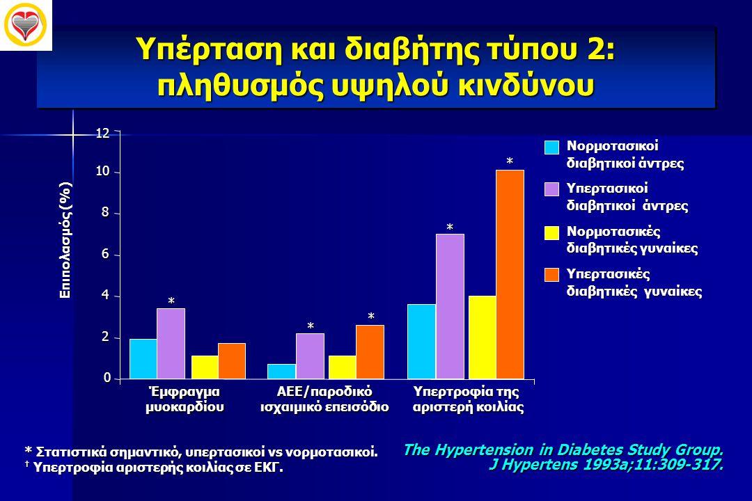 Yπέρταση και διαβήτης τύπου 2: πληθυσμός υψηλού κινδύνου