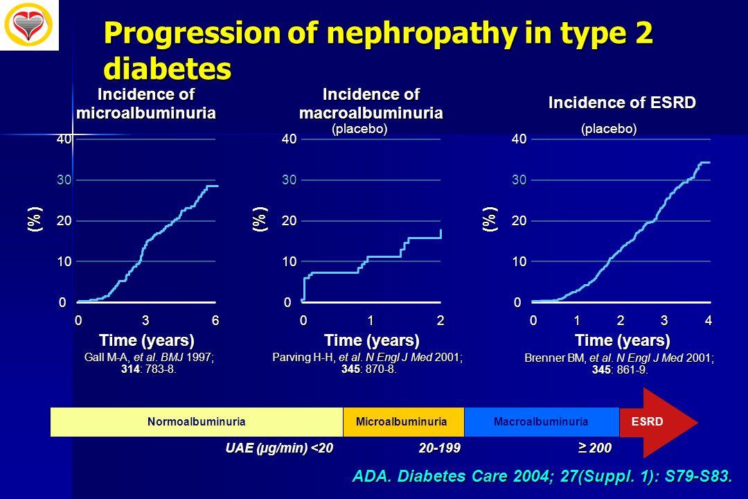 Progression of nephropathy in type 2 diabetes