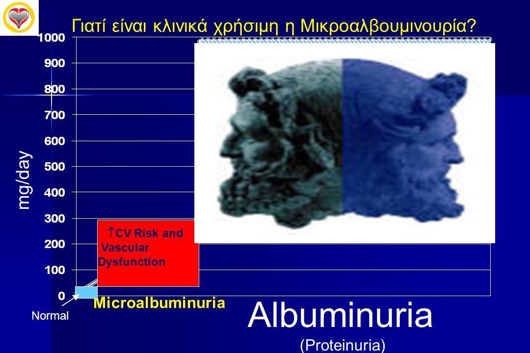 Albuminuria Γιατί είναι κλινικά χρήσιμη η Μικροαλβουμινουρία mg/day