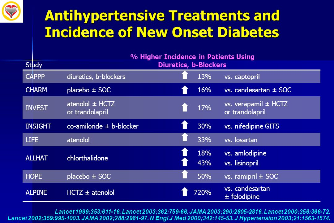 Antihypertensive Treatments and Incidence of New Onset Diabetes