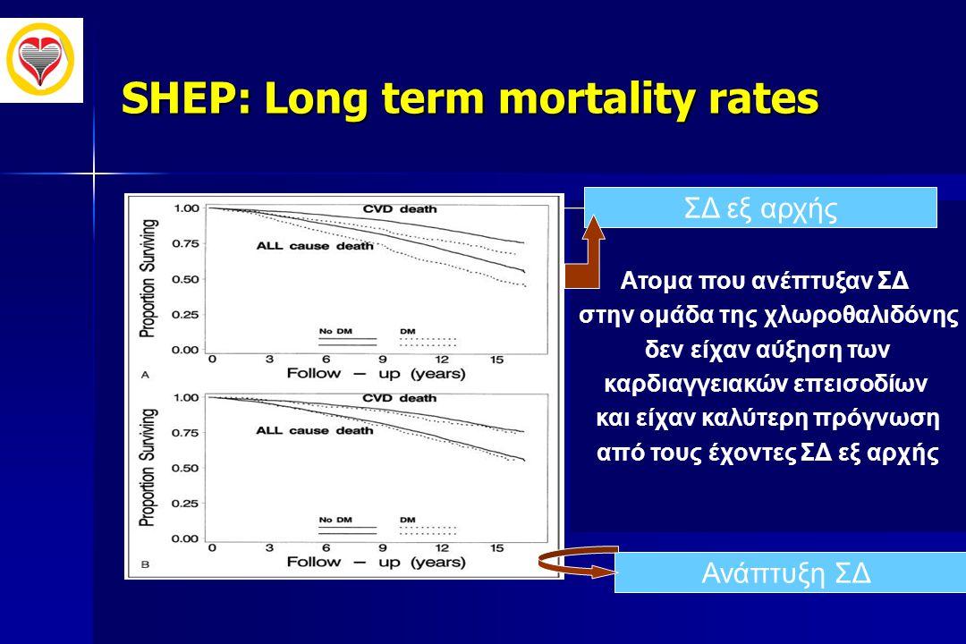 SHEP: Long term mortality rates
