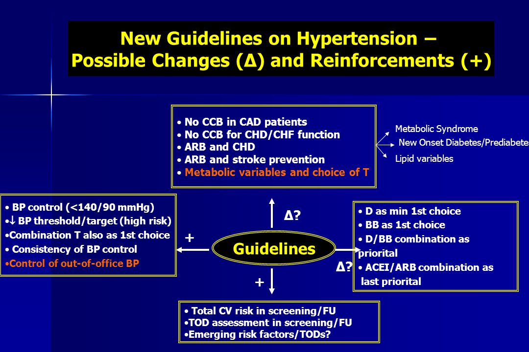 New Guidelines on Hypertension –