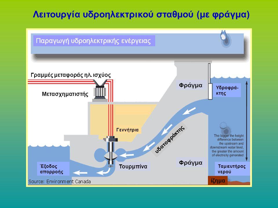 Λειτουργία υδροηλεκτρικού σταθμού (με φράγμα)