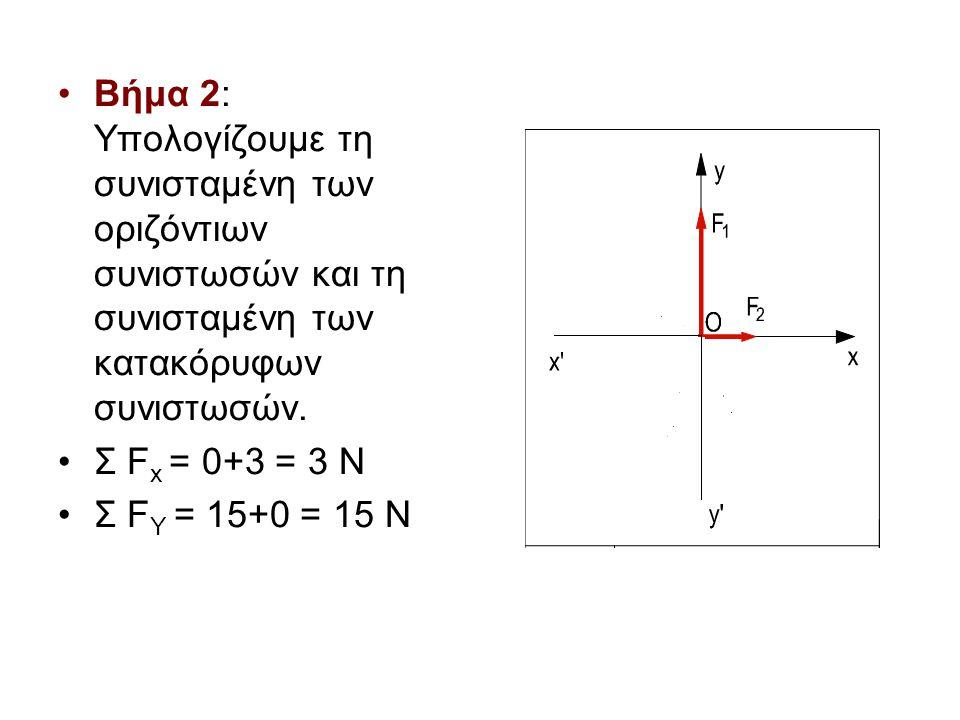 Βήμα 2: Υπολογίζουμε τη συνισταμένη των οριζόντιων συνιστωσών και τη συνισταμένη των κατακόρυφων συνιστωσών.