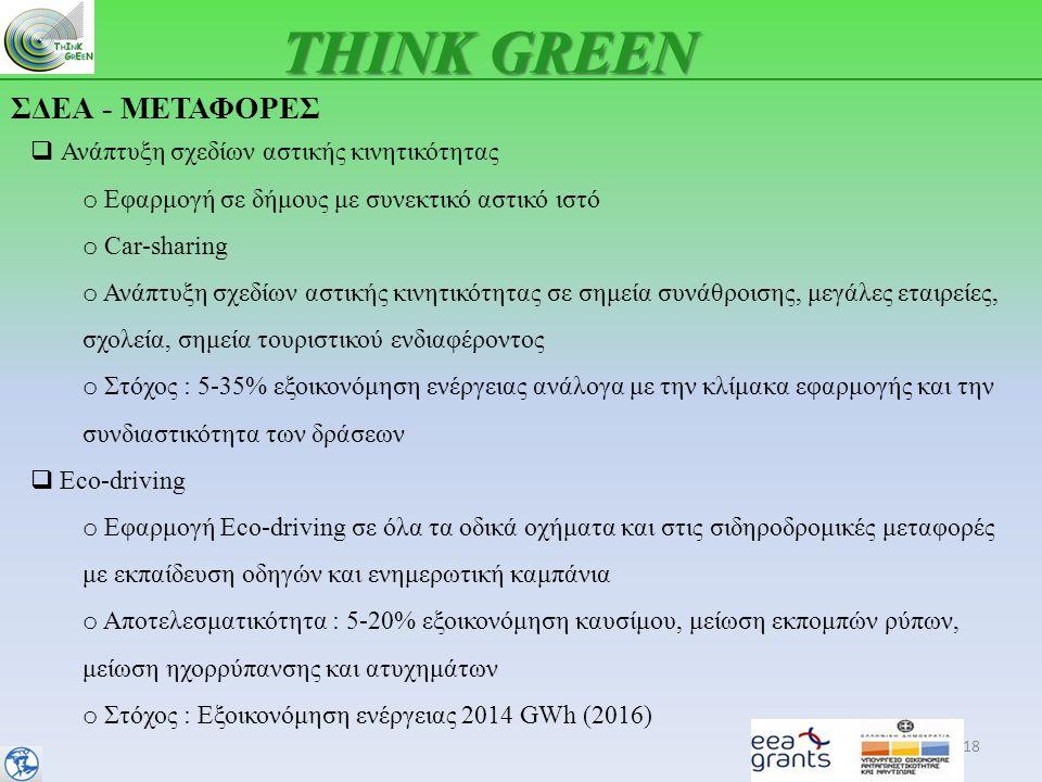 THINK GREEN ΣΔΕΑ - ΜΕΤΑΦΟΡΕΣ Ανάπτυξη σχεδίων αστικής κινητικότητας