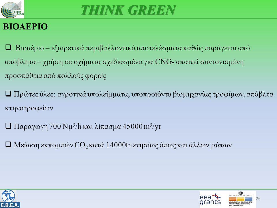 THINK GREEN ΒΙΟΑΕΡΙΟ.